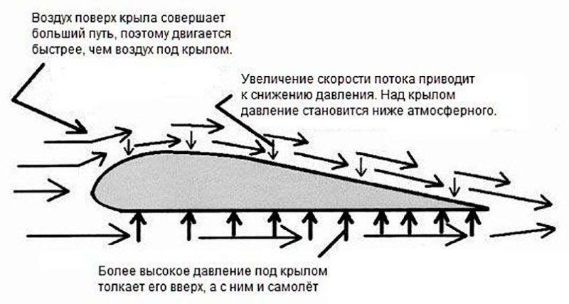 Физика взлета