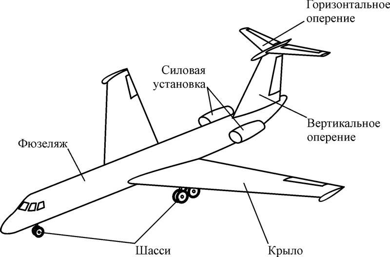 Компоновка самолёта
