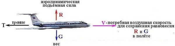 Физические вычисления
