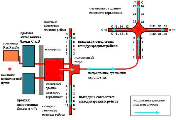 Схема главного терминала