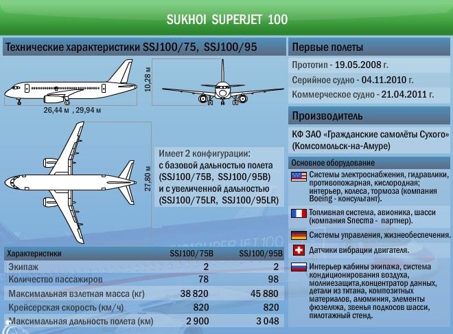 Сухой Суперджет имеет отличные эксплуатационные характеристики