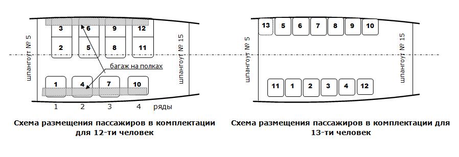 Схема мест в пассажирском АН-2