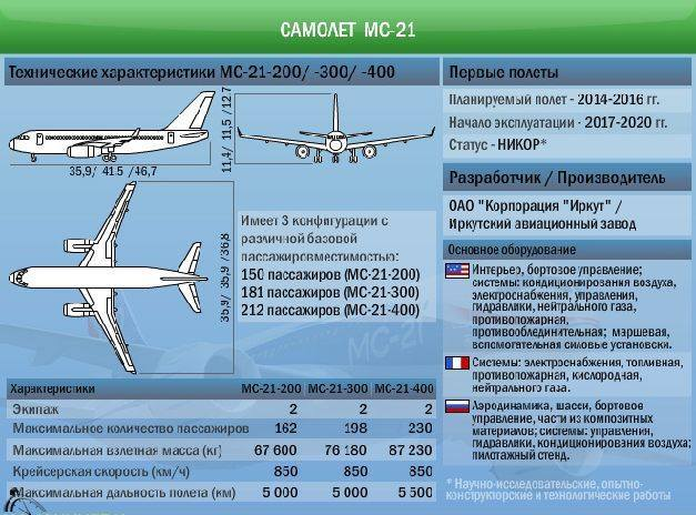 Самолет МС 21 поступит в продажу в трех модификациях